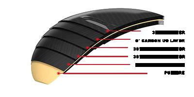 Specs avec les différentes couches de carbone sur l'aile avant Aero Surf Foil Fanatic