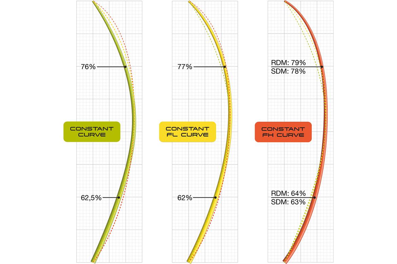 Constant Curve - Flex Top - Hard Top Elite RDM C100